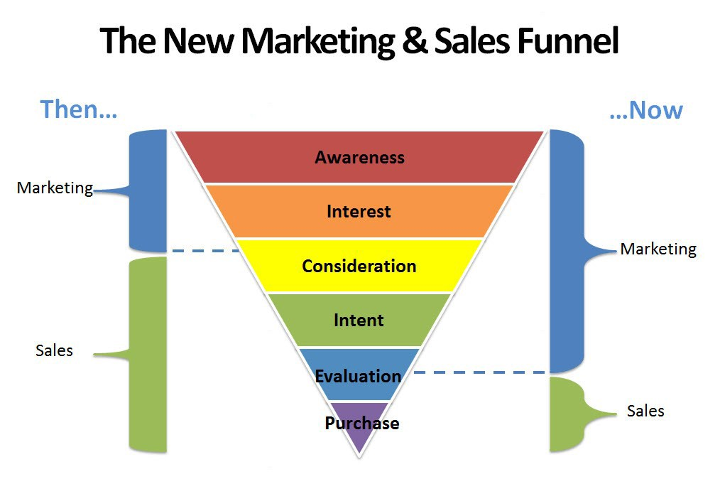 What Is The Sales And Marketing Funnel